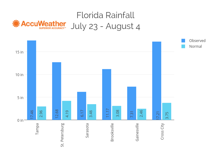 Florida RainfallJuly 23 - August 4 | grouped bar chart made by Plotly2_demo | plotly