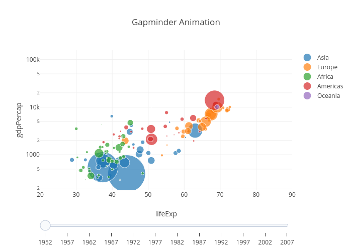 Gapminder Animation | scatter chart made by Plotly2_demo | plotly