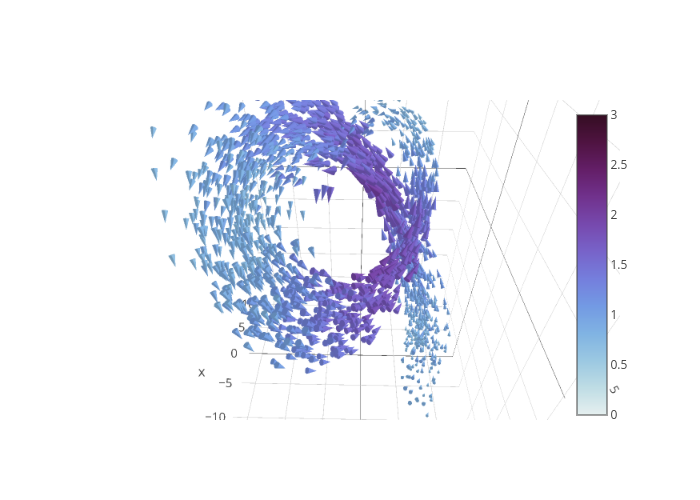 cone made by Plotly2_demo | plotly