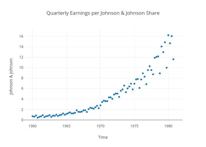 Quarterly Earnings per Johnson & Johnson Share | scatter chart made by Plotly2_demo | plotly