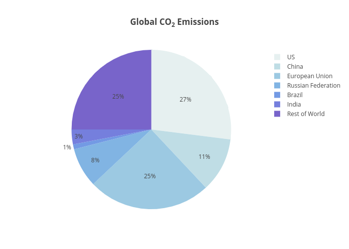 Global CO2 Emissions | pie made by Plotly2_demo | plotly
