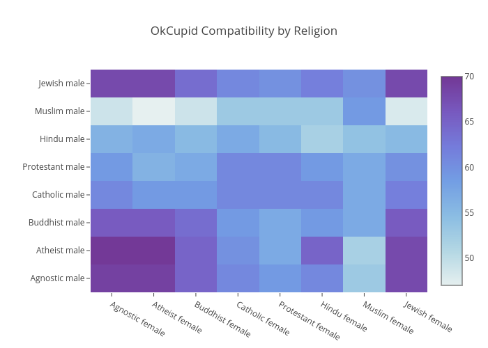OkCupid Compatibility by Religion | heatmap made by Plotly2_demo | plotly