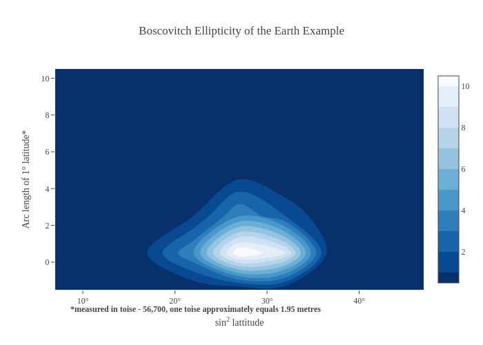 Boscovitch Ellipticity of the Earth Example | histogram2dcontour made by Plotly2_demo | plotly