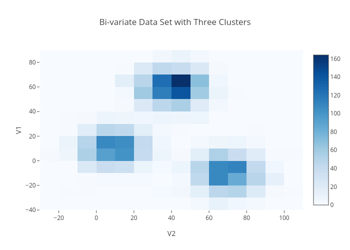 Bi-variate Data Set with Three Clusters | 2-dimensional histogram made by Plotly2_demo | plotly