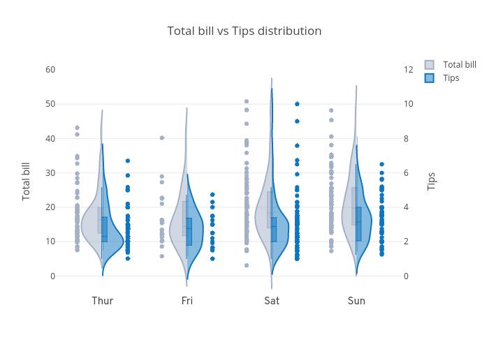 Total bill vs Tips distribution | violin made by Plotly2_demo | plotly