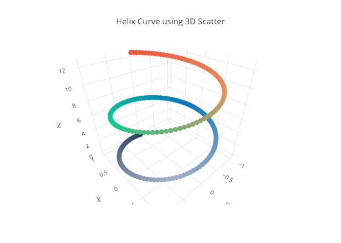 Helix Curve using 3D Scatter | scatter3d made by Plotly2_demo | plotly