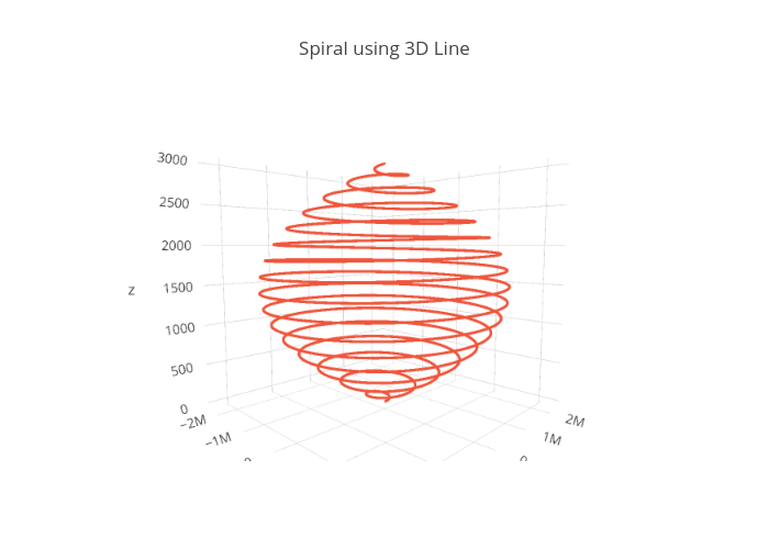Spiral using 3D Line | scatter3d made by Plotly2_demo | plotly