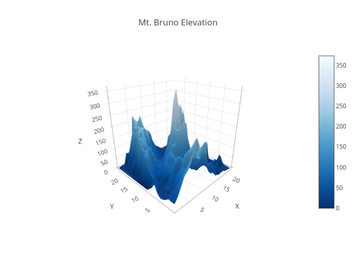 Mt. Bruno Elevation | surface made by Plotly2_demo | plotly