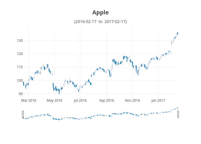 Apple(2016-02-17 to 2017-02-17) | candlestick made by Plotly2_demo | plotly