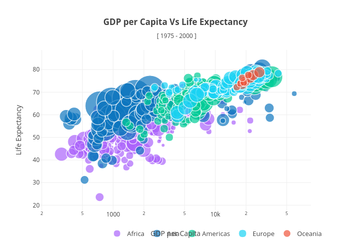 GDP per Capita Vs Life Expectancy [ 1975 - 2000 ]   scatter chart made by Plotly2_demo   plotly