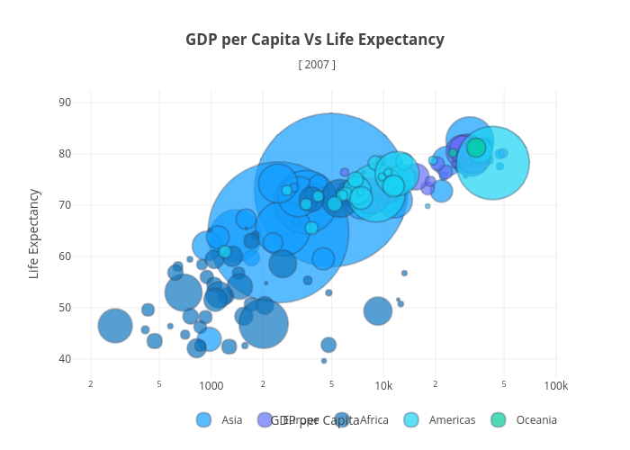 GDP per Capita Vs Life Expectancy [ 2007 ] | scatter chart made by Plotly2_demo | plotly
