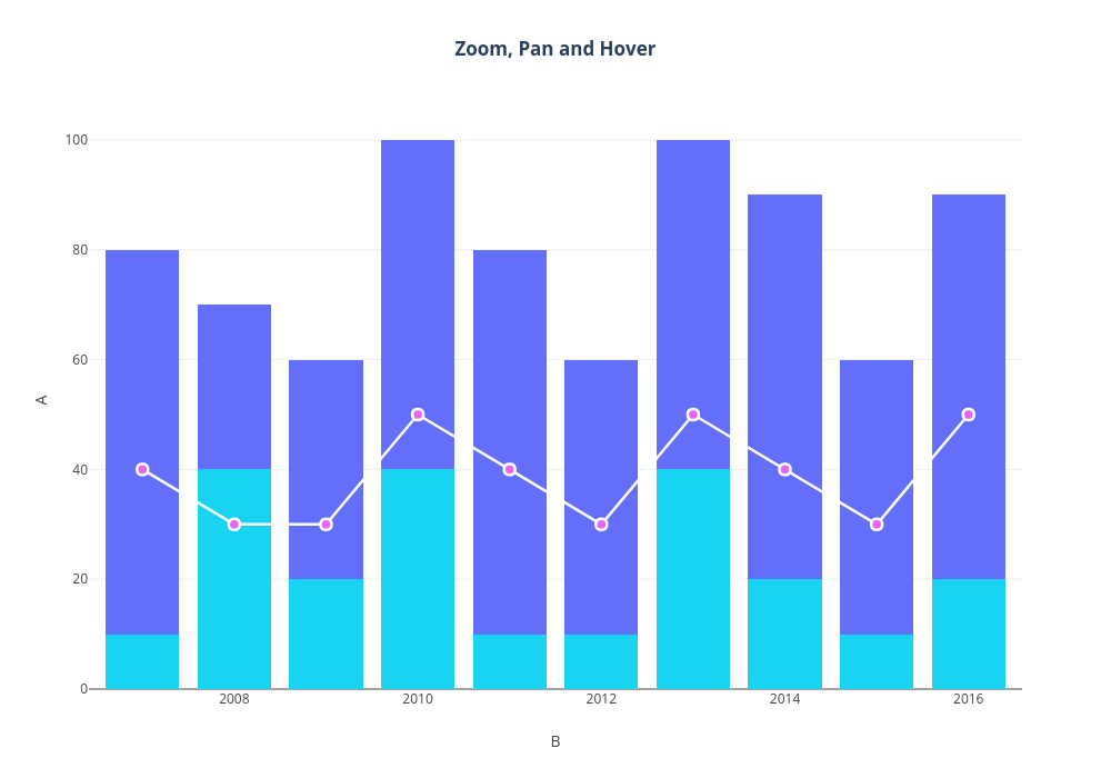 Zoom, Pan and Hover | stacked bar chart made by Plotly2_demo | plotly