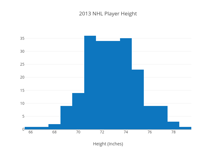 2013 NHL Player Height | histogram made by Plotly2_demo | plotly