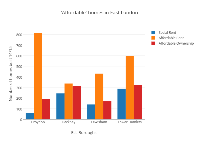 'Affordable' homes in East London | bar chart made by Pmmcgowan | plotly