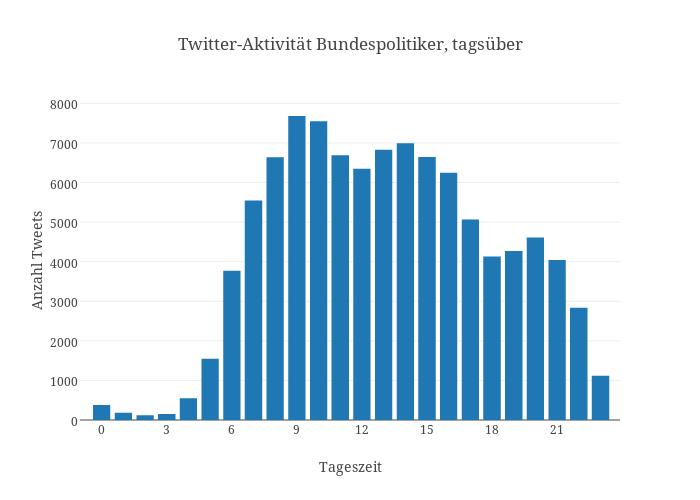 Twitter-Aktivität Bundespolitiker, tagsüber | bar chart made by Pmoehr | plotly