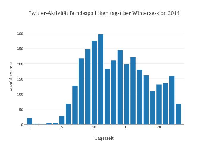 Twitter-Aktivität Bundespolitiker, tagsüber Wintersession 2014 | bar chart made by Pmoehr | plotly