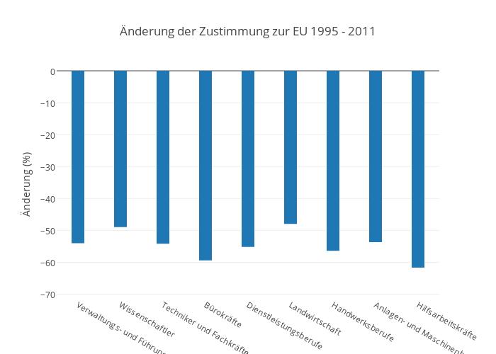 Änderung der Zustimmung zur EU 1995 - 2011 | bar chart made by Pmoehr | plotly