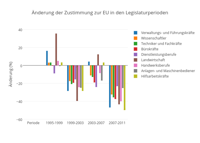Änderung der Zustimmung zur EU in den Legislaturperioden | bar chart made by Pmoehr | plotly