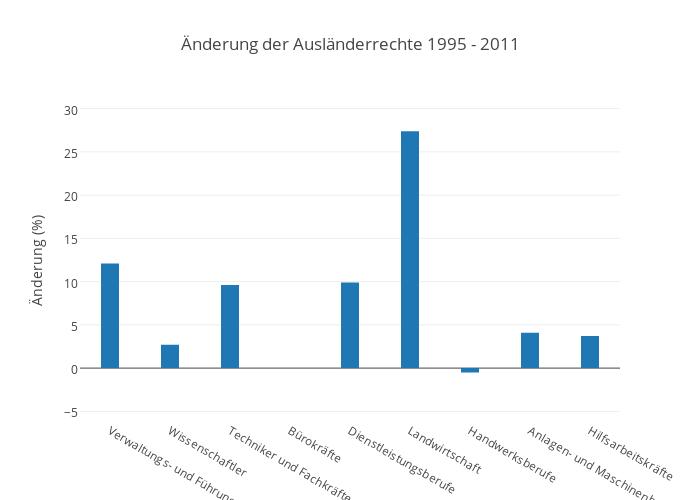 Änderung der Ausländerrechte 1995 - 2011 | bar chart made by Pmoehr | plotly