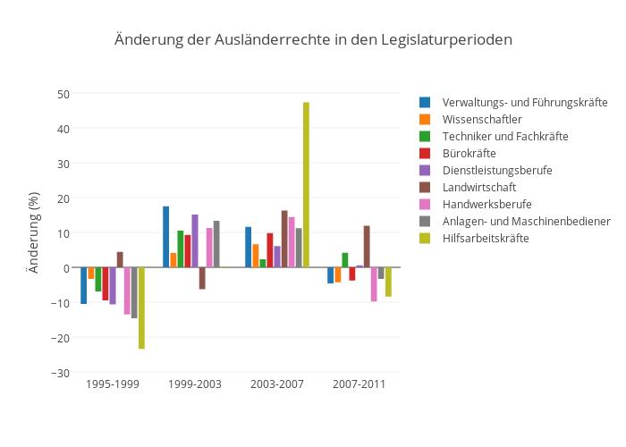 Änderung der Ausländerrechte in den Legislaturperioden | bar chart made by Pmoehr | plotly