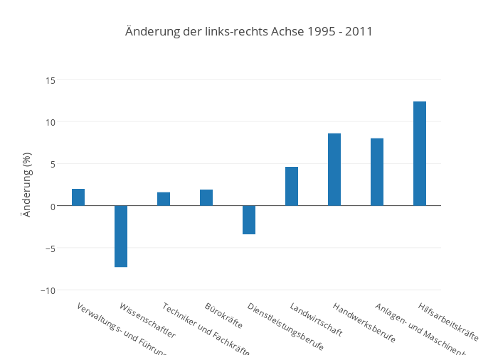 Änderung der links-rechts Achse 1995 - 2011 | bar chart made by Pmoehr | plotly