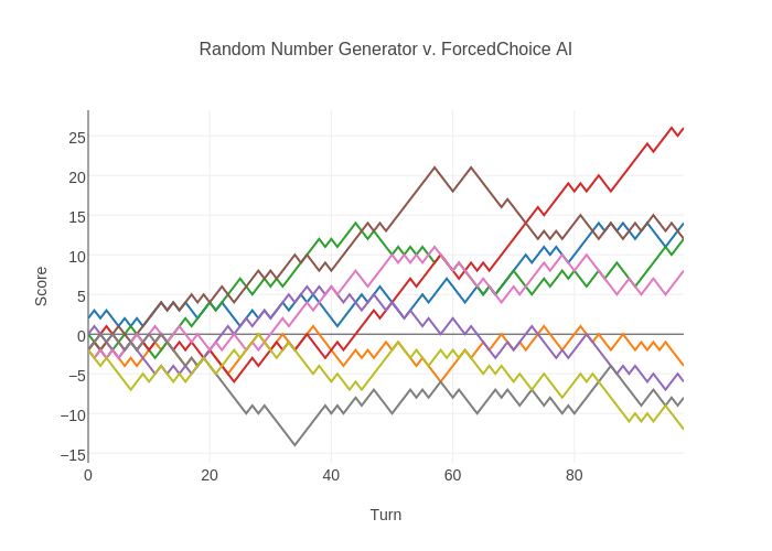 Random Number Generator v  ForcedChoice AI | scatter chart