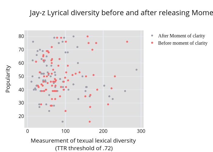 Jay-z Lyrical diversity before and after releasing Moment of Clarity (2003-11-04)   scatter chart made by Pocketcheeze   plotly