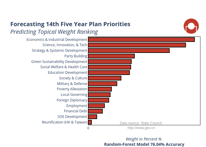Forecasting 14th Five Year Plan Priorities Predicting Topical Weight Ranking | bar chart made by Policybot | plotly