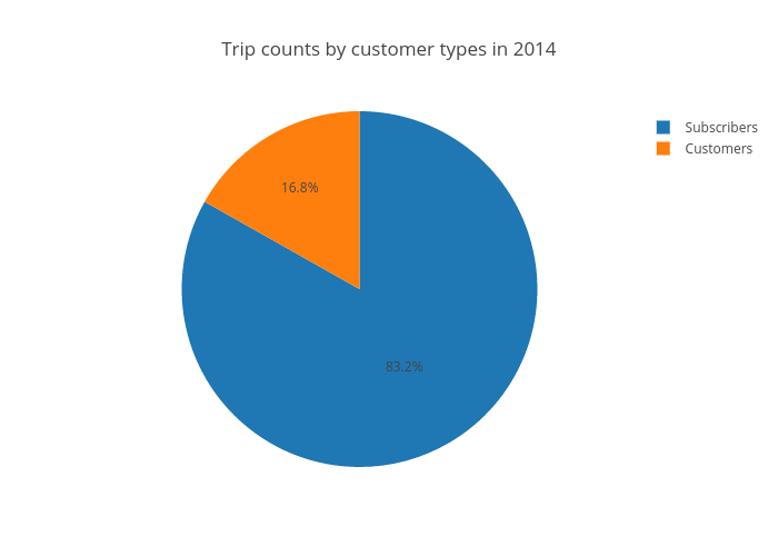 Trip counts by customer types in 2014 | pie made by Ppatterson | plotly