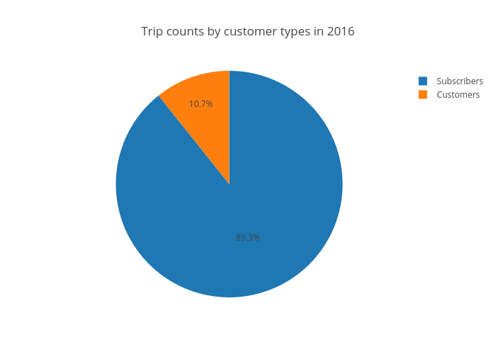 Trip counts by customer types in 2016 | pie made by Ppatterson | plotly