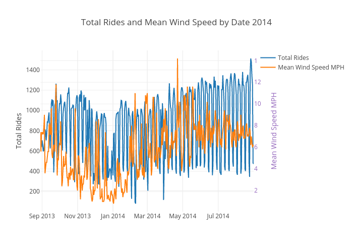 Total Rides and Mean Wind Speed by Date 2014 | scatter chart made by Ppatterson | plotly
