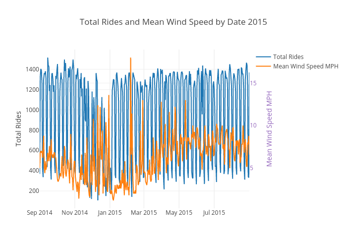 Total Rides and Mean Wind Speed by Date 2015 | scatter chart made by Ppatterson | plotly