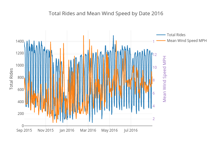 Total Rides and Mean Wind Speed by Date 2016 | scatter chart made by Ppatterson | plotly