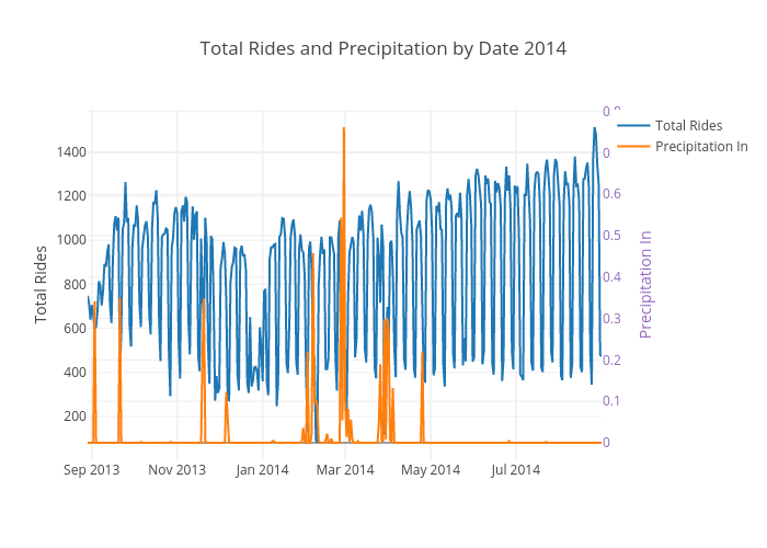 Total Rides and Precipitation by Date 2014 | scatter chart made by Ppatterson | plotly