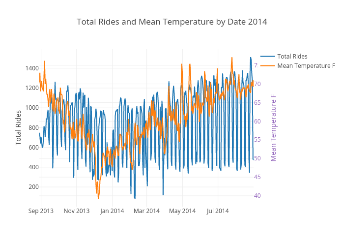 Total Rides and Mean Temperature by Date 2014 | scatter chart made by Ppatterson | plotly