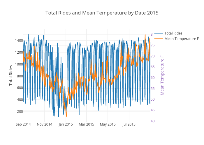 Total Rides and Mean Temperature by Date 2015 | scatter chart made by Ppatterson | plotly