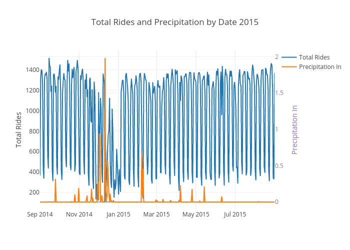 Total Rides and Precipitation by Date 2015 | scatter chart made by Ppatterson | plotly