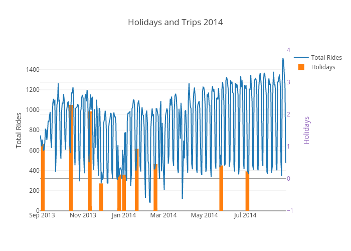 Holidays and Trips 2014 | scatter chart made by Ppatterson | plotly