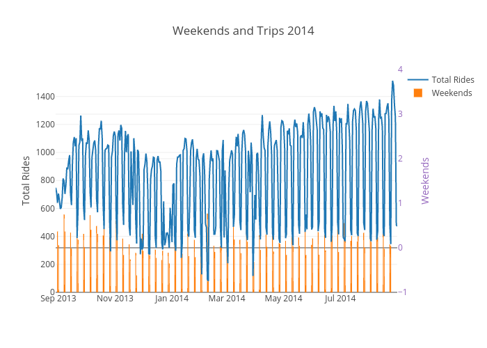 Weekends and Trips 2014 | scatter chart made by Ppatterson | plotly