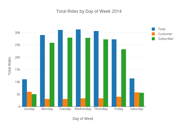 Total Rides by Day of Week 2014 | grouped bar chart made by Ppatterson | plotly