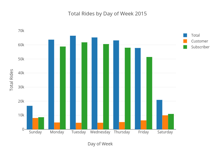 Total Rides by Day of Week 2015 | grouped bar chart made by Ppatterson | plotly