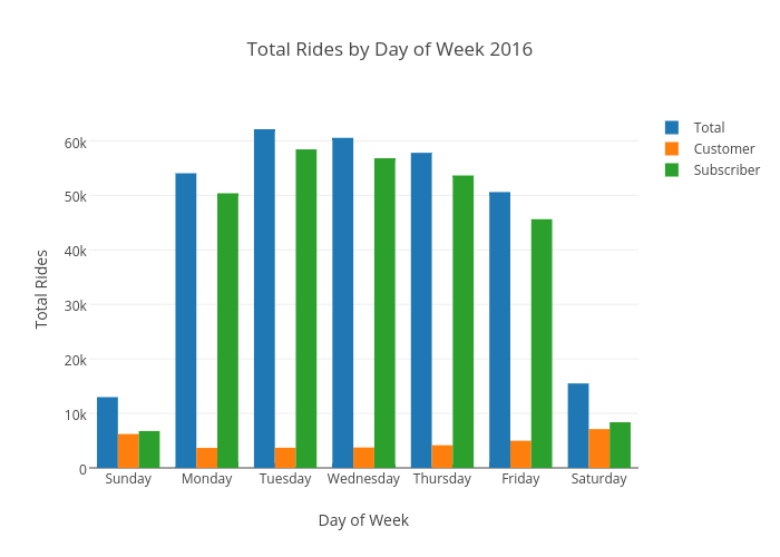 Total Rides by Day of Week 2016 | grouped bar chart made by Ppatterson | plotly