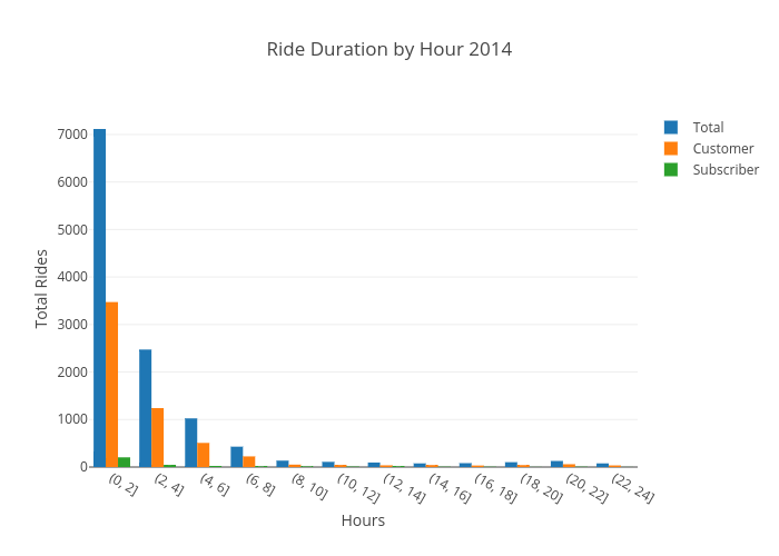 Ride Duration by Hour 2014 | grouped bar chart made by Ppatterson | plotly