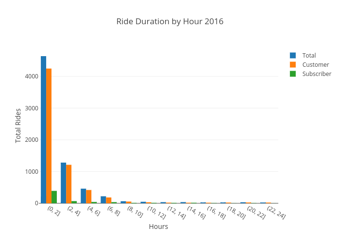 Ride Duration by Hour 2016 | grouped bar chart made by Ppatterson | plotly