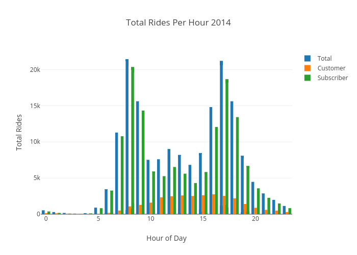 Total Rides Per Hour 2014 | grouped bar chart made by Ppatterson | plotly