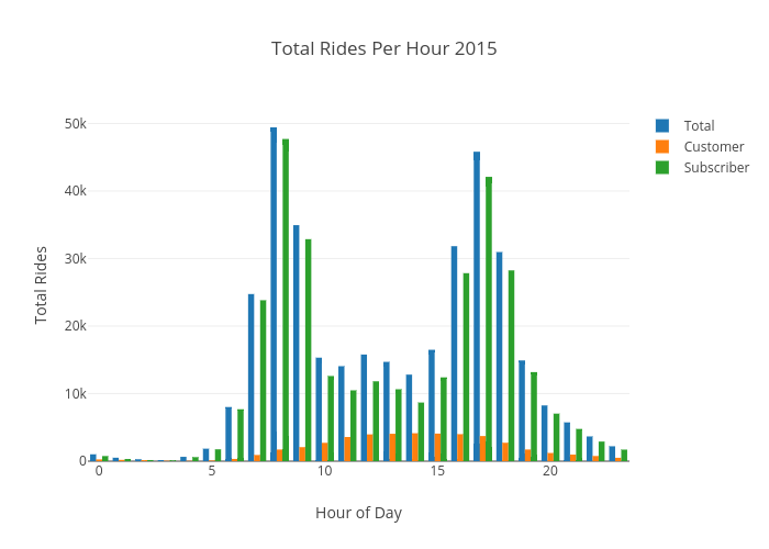 Total Rides Per Hour 2015 | grouped bar chart made by Ppatterson | plotly