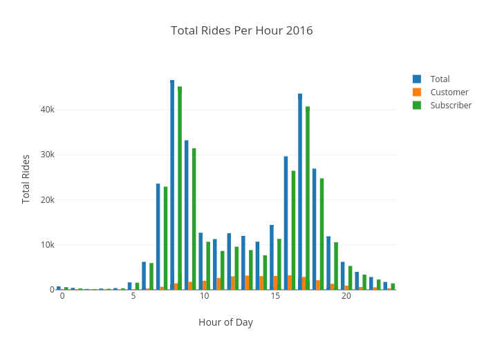 Total Rides Per Hour 2016 | grouped bar chart made by Ppatterson | plotly