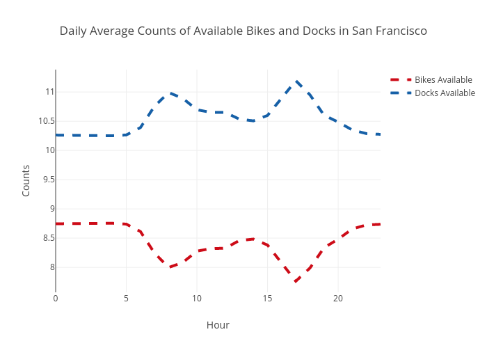 Daily Average Counts of Available Bikes and Docks in San Francisco | scatter chart made by Ppatterson | plotly