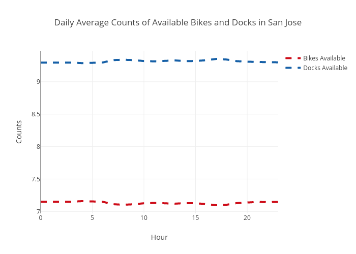 Daily Average Counts of Available Bikes and Docks in San Jose | scatter chart made by Ppatterson | plotly