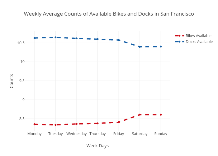 Weekly Average Counts of Available Bikes and Docks in San Francisco | scatter chart made by Ppatterson | plotly